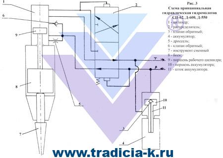 схема принципиальная гидравлическая гидромолота.